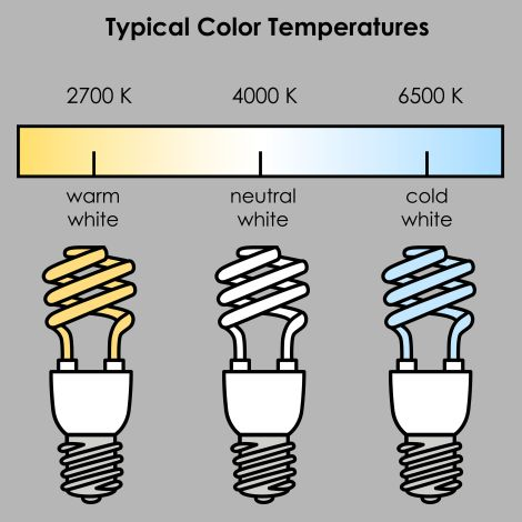 Seeing the light what color temperature light bulb for Best bulbs for makeup application