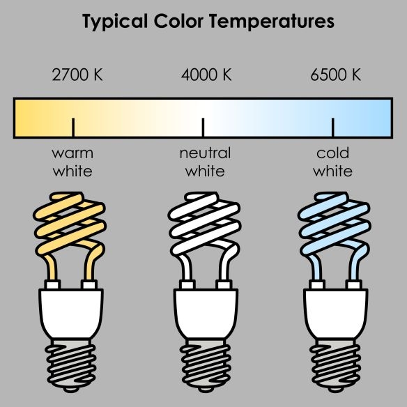 Seeing The Light What Color Temperature Light Bulb Should I Choose Page Hardware And Appliance Co